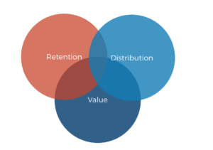 The 3 pillars of value